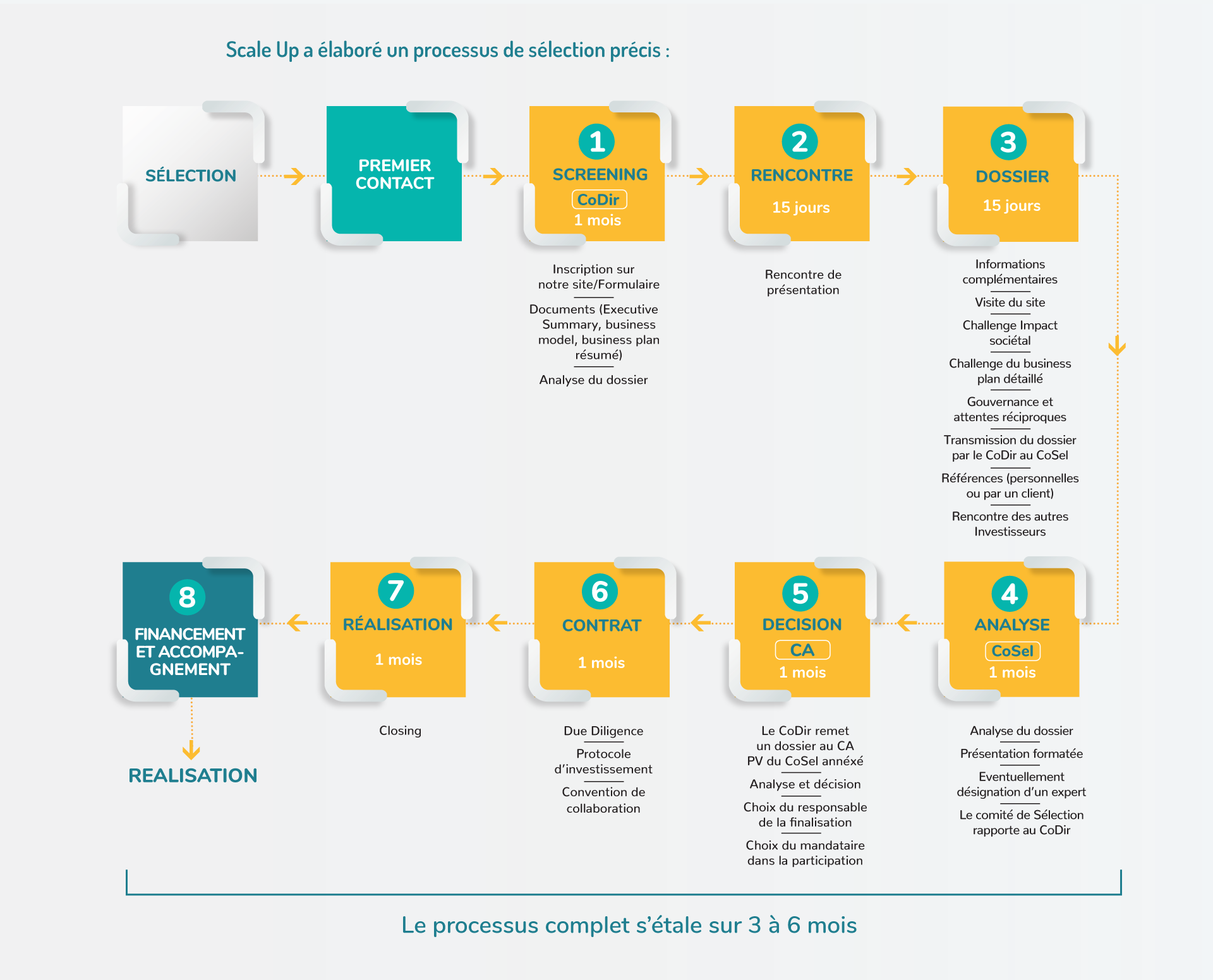 Process Chart (Fr)